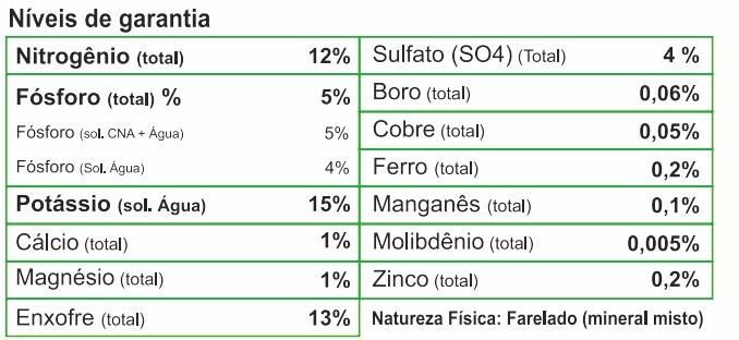 Níveis de Garantias do Forth Frutas